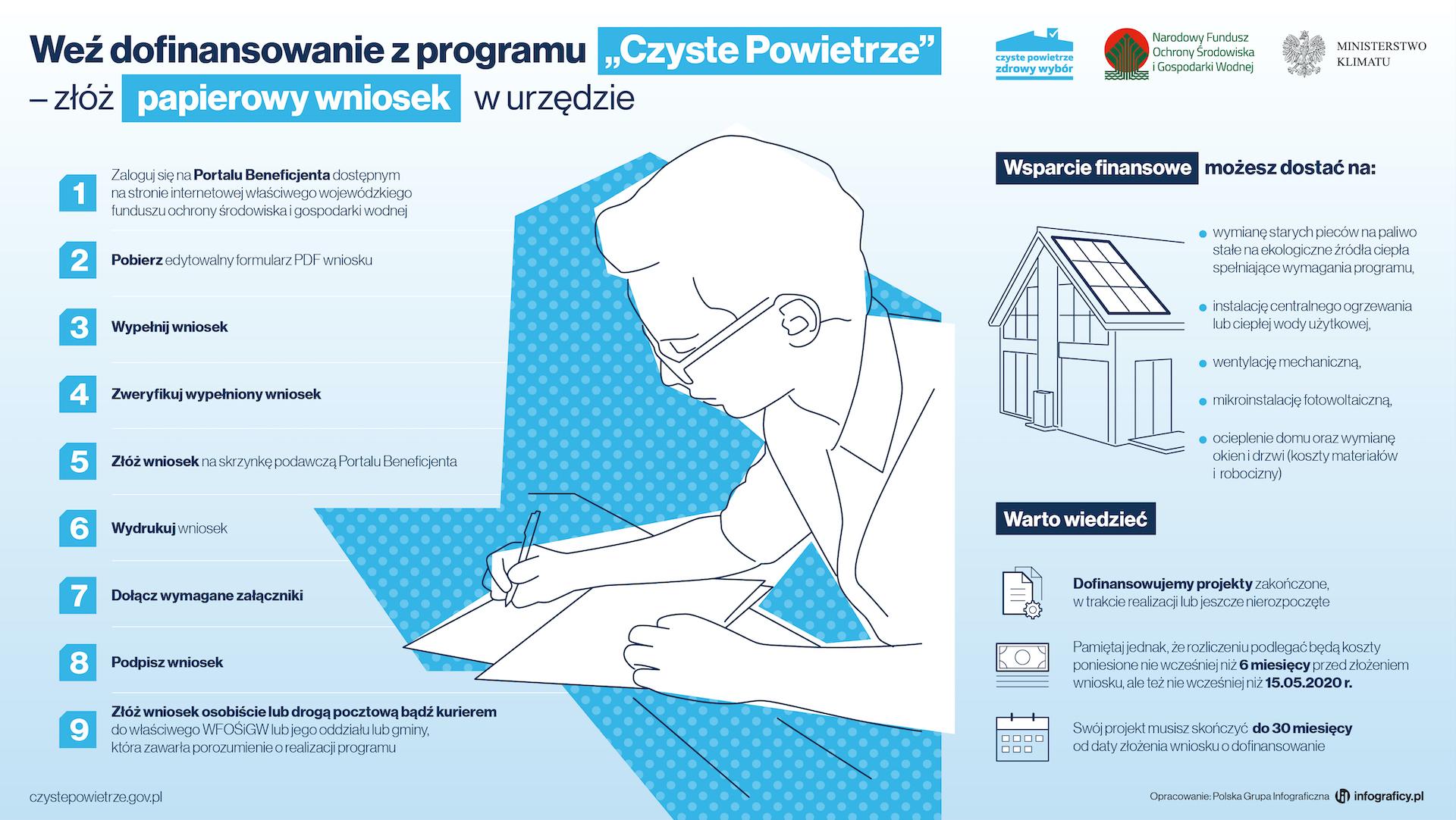 Program Czyste Powietrze - Dofinansowanie | Źródło: https://czystepowietrze.gov.pl